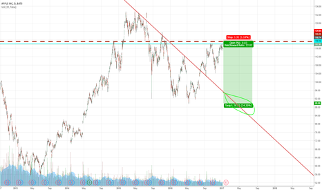 AAPL: AAPL POtential Bearish breakdown
