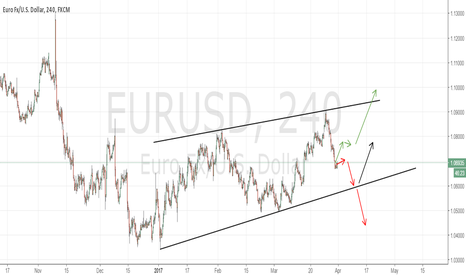 EURUSD: EURUSD and link to weekly outlook video