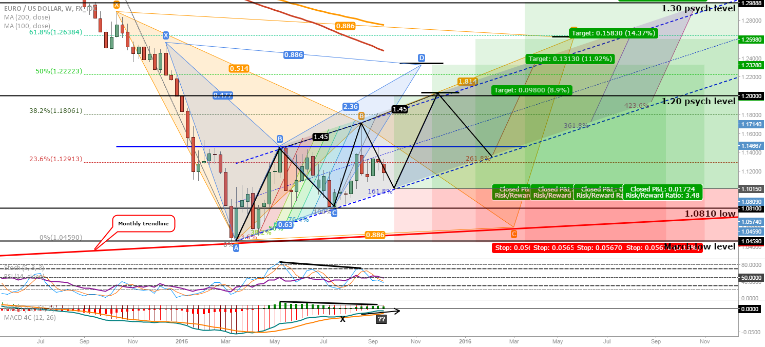 EUR/USD: Possible long-term LONG targets!