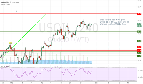USOIL: CHANCE TO SHORT OIL