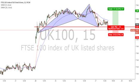 UK100: LONG TOWARDS THE CLOSE