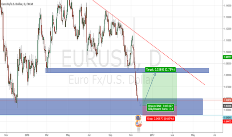 EURUSD: EURUSD support zone