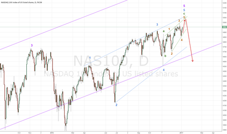 NAS100: Topping process is almost finished in NQ. One last push into 5k.