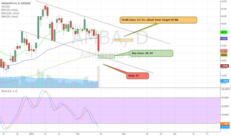 AMBA: Long AMBA...Looking for Bounce off of 100MA and Lower Trendline