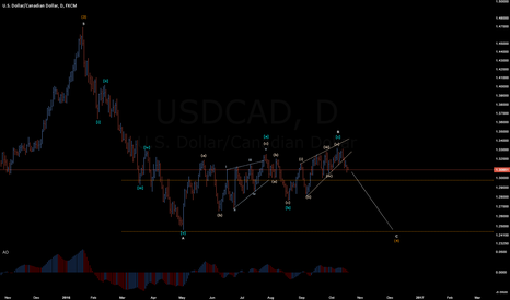 USDCAD: USDCAD D