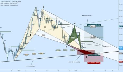 AUDUSD: Long AUDUSD: Wolfe, Bat, Trendline, Butterfly & Unhit Pivots