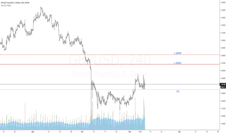 GBPUSD: $GBPUSD | Long Trade Opportunity | Targets Defined
