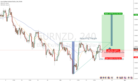EURNZD: EURNZD - Ascending Triangle,Wait for perfect candle