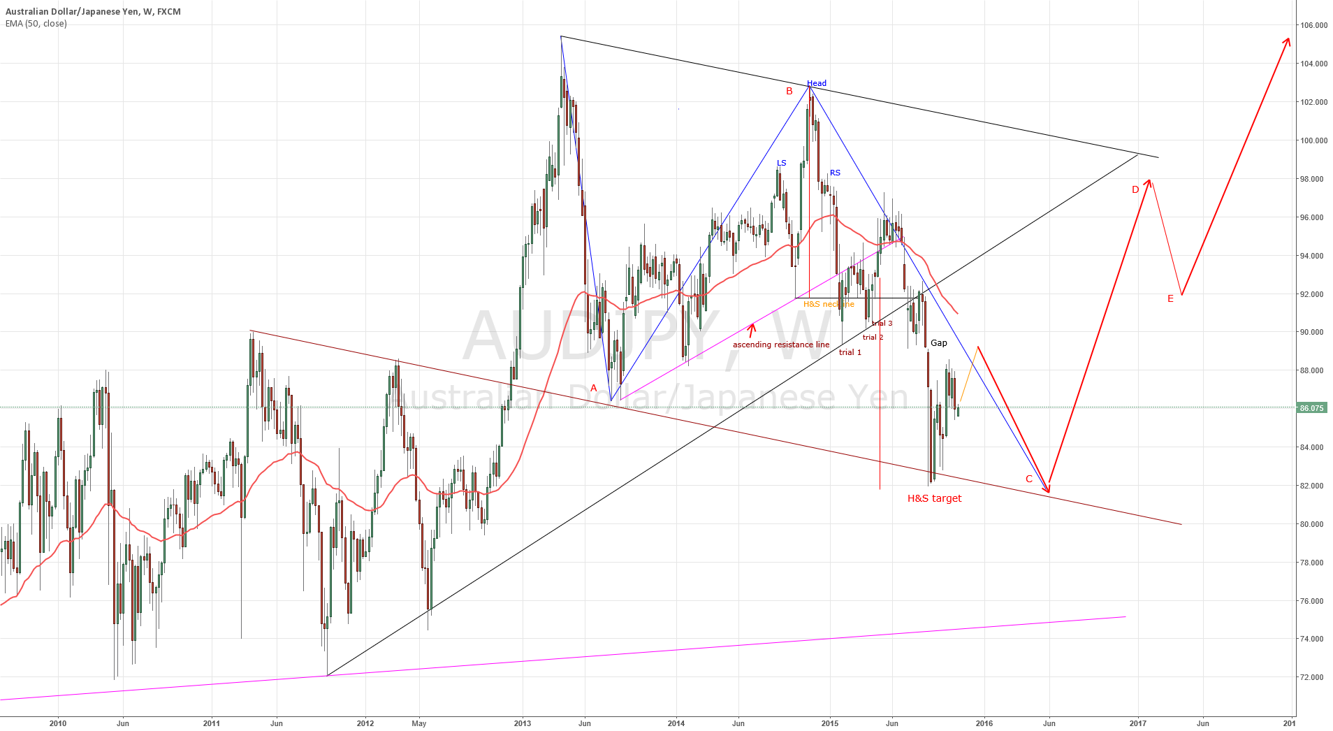 AUD/JPY Larger Major-2-ABCDE waves going on (Nikita FX )