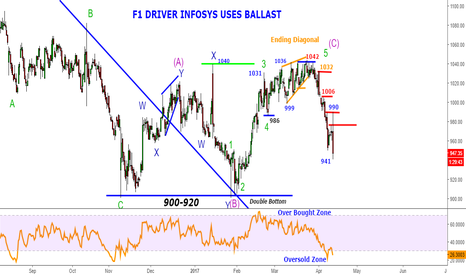 INFY: Infosys-What a move for 60 points-F1 Driver Infosys uses Ballast