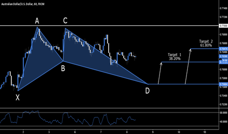 AUDUSD: AUD.USD - Bullish Bat Setup - .7566