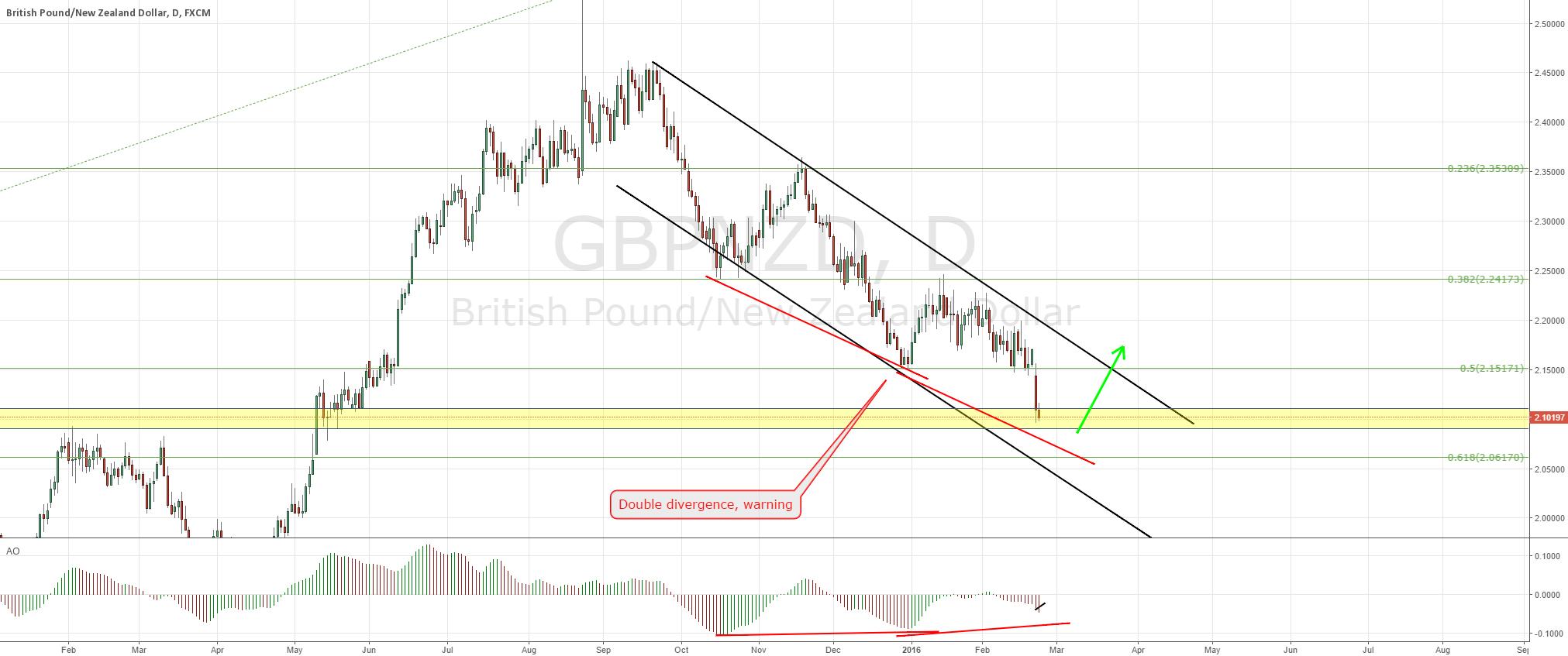 GBPNZD tradeplan