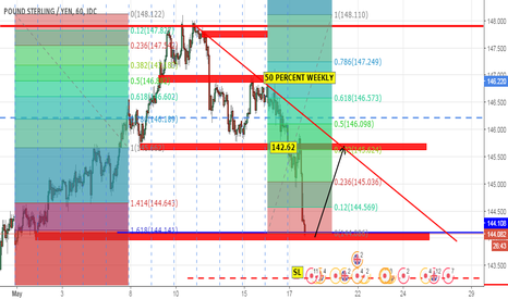 GBPJPY: LONG TO 145.62