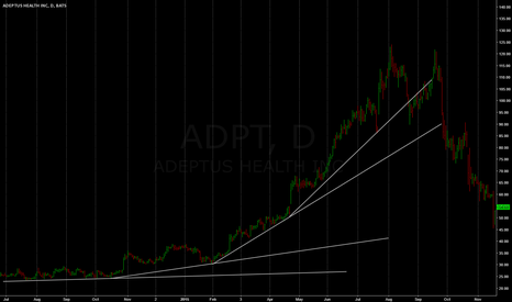 ADPT: a stock's story