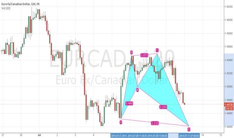 EURCAD: eur cad possible long shark