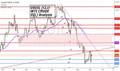USOIL: US Crude Oil (WTI)  S/R levels analysis