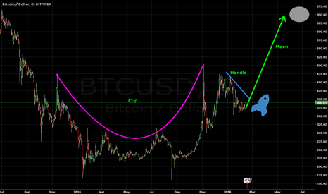 BTCUSD: Massive Cup And Handle