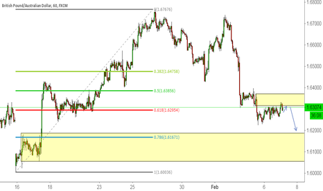 GBPAUD: Structure in Play