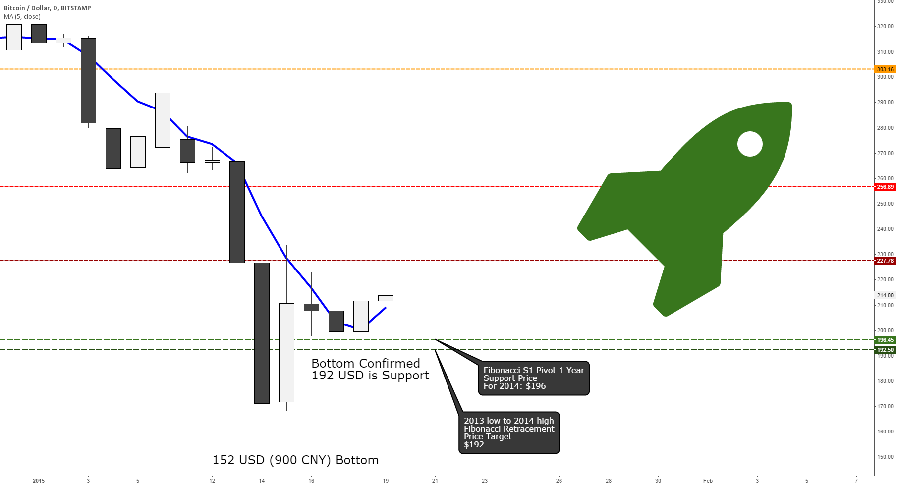 Bitcoin Bullish Reversal: January 2015