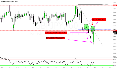 GBPJPY: GBPJPY: A Look Ahead (Day4) Euro was boring, but this pair isn't