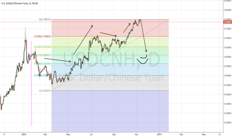 USDCNH: 9/11/2016 | Predicted crash in USD/CNY
