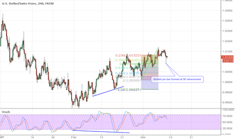 USDCHF: USDCHF Long Idea!!! Hidden Bullish Divergence