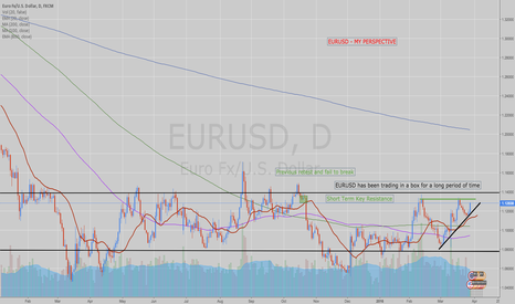 EURUSD: EURUSD Possible Short on the Horizon
