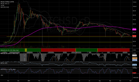BTCUSD: testing historical support levels