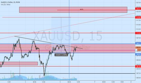 XAUUSD: Gold 15M