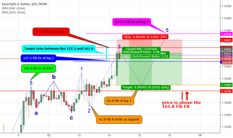 EURUSD: EURUSD ...... NAEWMC (New Age Elliot Wave Market Cycle)