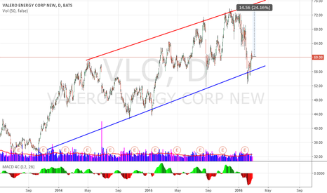 VLO: VLO trend line support
