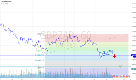 GBPZAR: GBPZAR tentative short ...