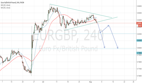 EURGBP: Symetrical Triangle on EURGBP Short Signal