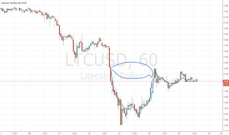 LTCUSD: Litecoin makes the Cup with handle