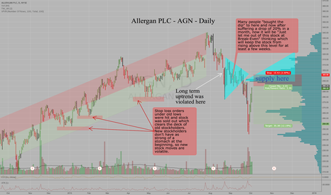AGN: Allergan PLC - AGN - Daily - Sell $290-$300 massive supply zone