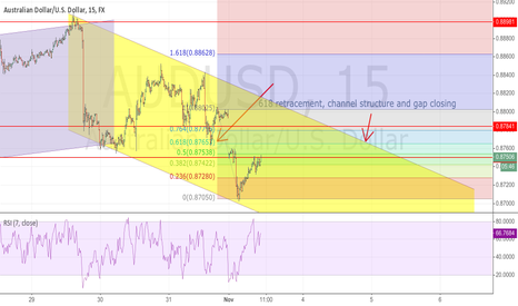 AUDUSD: 618 retracement, channel structure and gap closing