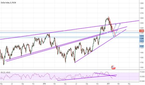 USDOLLAR: Prepare your USD longs!