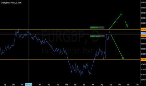 EURGBP: Stay focus on EURGBP