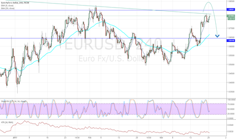 EURUSD: EURUSD 20-03-17 watching it to flip