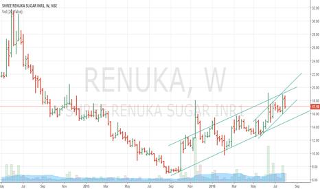 RENUKA: Renuka Sugars - Buy on Dips