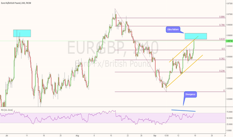 EURGBP: EURGBP - Too many signs for a short, but?