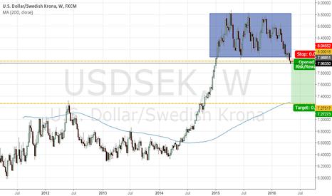 USDSEK: #USDSEK sell