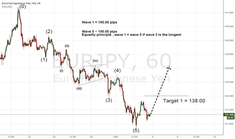 EURJPY: EURJPY Wave count shows 5 waves