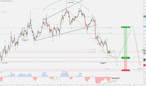 DXY: DXY (Dollar Index) - Bullish Minuette (b) - FED Retracement