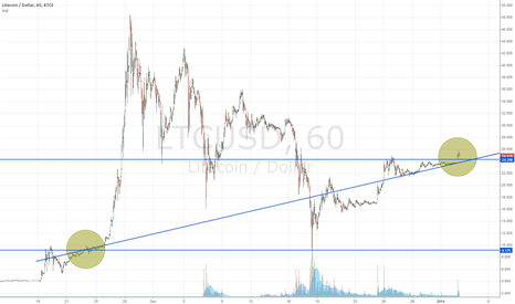 LTCUSD: Trendline from pre-parabolic gap up, to reversal breakaway.