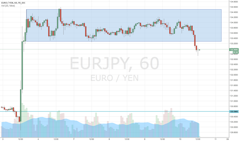 EURJPY: EUR/JPY a re-test and break to the short side?