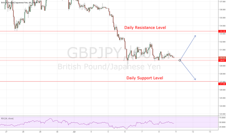 GBPJPY: GBPJPY: Break of Structure for BUY or SELL