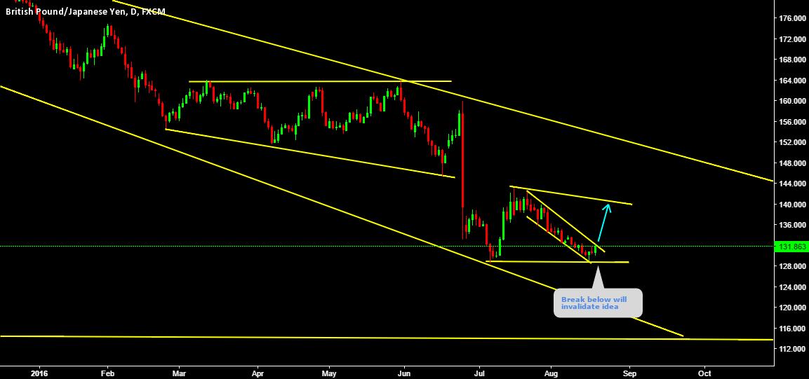 Bearish wave has lost momentum