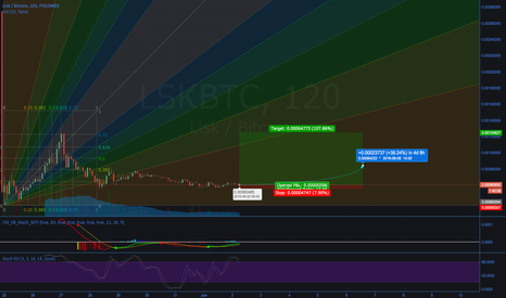 LSKBTC: LSK: LONG TERM VIEW