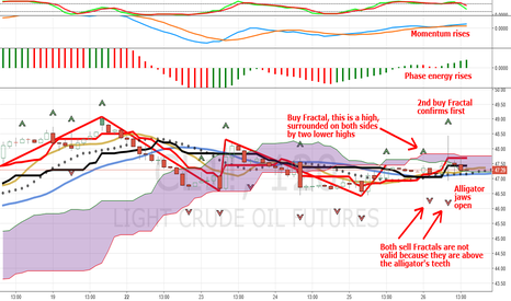 CL1!: Light Crude Oil Futures: How To Read A Fractal Buy Signal MEST